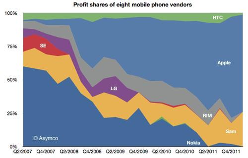 """Apple và Samsung """"thống trị"""" thị trường ĐTDĐ - 1"""