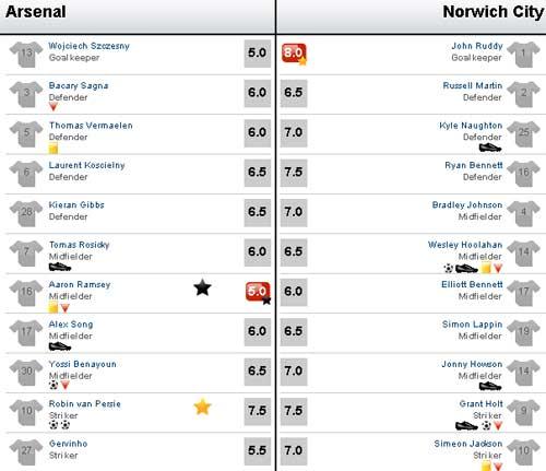 Arsenal - Norwich: Kịch bản không tưởng - 3