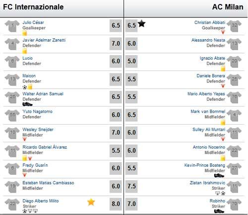 Inter - AC Milan: Trận đấu của penalty - 3