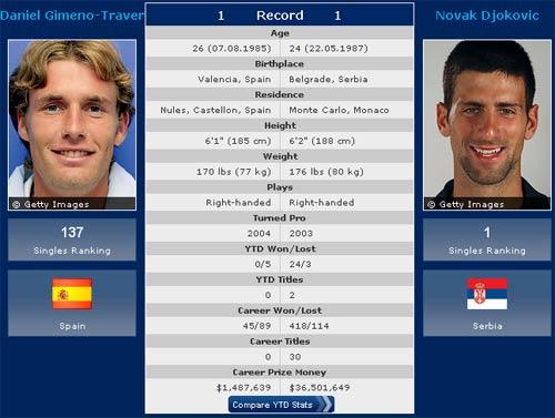 Madrid Masters ngày thứ 3: ĐKVĐ ra trận - 1