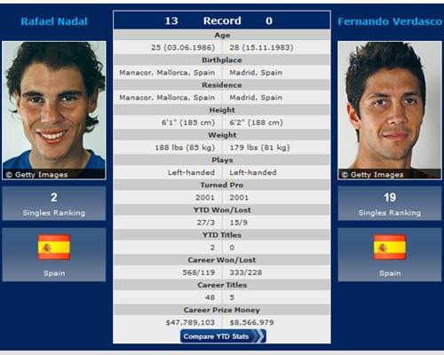 Madrid Masters ngày thứ 5: Thể hiện đẳng cấp - 3
