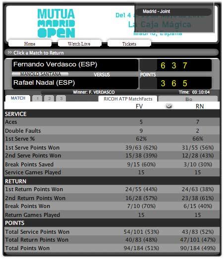 Nadal - Verdasco: Chiến thắng khó tin (Video tennis, vòng 3 Madrid Masters) - 2