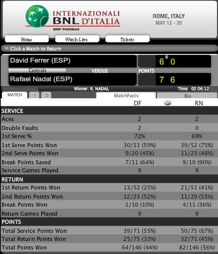 Nadal - Ferrer: Đẳng cấp (Video tennis, Bán kết Rome Masters) - 2