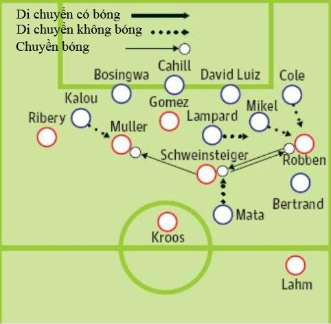 Giải mã chiến thắng của Chelsea - 2