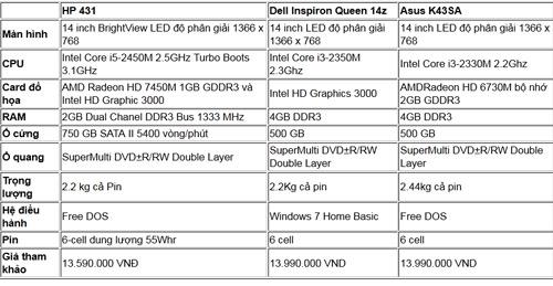 Đánh giá HP 431: Laptop hợp túi tiền, hiệu quả - 14