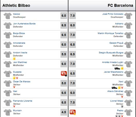 Barca  Bilbao: im 10 cho cht lng, Bng  Ty Ban Nha, Bng , video barca vs bilbao, chung ket cup nha vua, barca gap bilbao, copa del rey, barca, athletic bilbao, tiqui-taca, pep guardiola, marcelo bielsa, bong da, bong da 24h, bao bong da, ket qua bong da, euro 2012