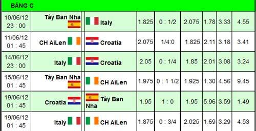 Euro 2012 – Bảng C: Lo cho người Ý - 3