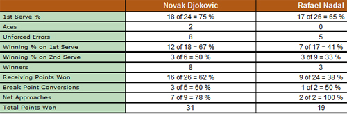 TTTT Nadal - Djokovic: Nh vua tr li, Th thao, Nadal vs Djokovic, Nadal, Djokovic, Roland Garros, Phap mo rong, tennis, video tennis, quan vot, the thao, tay vot, Rafa, Nole
