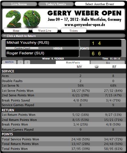 Federer – Youzhny: Chóng vánh (Video tennis, Bán kết Gerry Weber Open) - 2