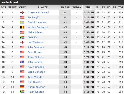 Golf, US Open 2012: Cựu vương lên tiếng (ngày thứ 3) - 3