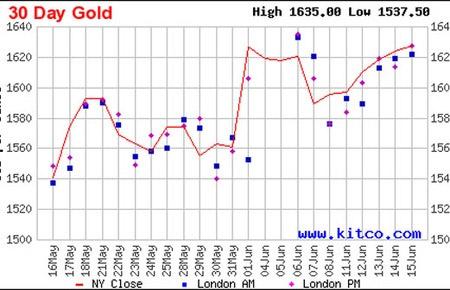 """Bom """"tháo ngòi"""", vàng có cơ hội tăng giá - 1"""