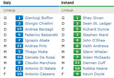 TRỰC TIẾP Italia - Ireland: Thở phào nhẹ nhõm - 5