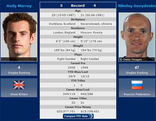 Wimbledon ngày 2: Khởi đầu giấc mơ - 2