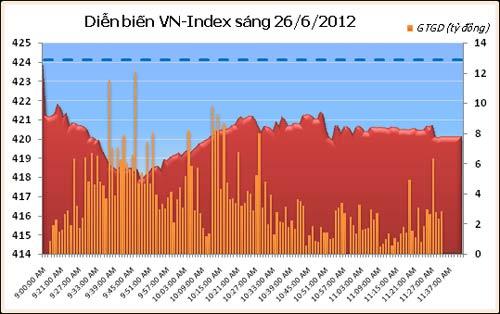 VN-Index giảm phiên thứ 4 liên tiếp - 2