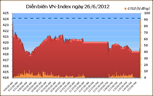 VN-Index gim phin th 4 lin tip, Sn GD TP.HCM, Ti chnh - Bt ng sn, chung khoan, vn-index, hnx-index, san hose, nha dau tu, san giao dich, thi truong chung khoan, bao