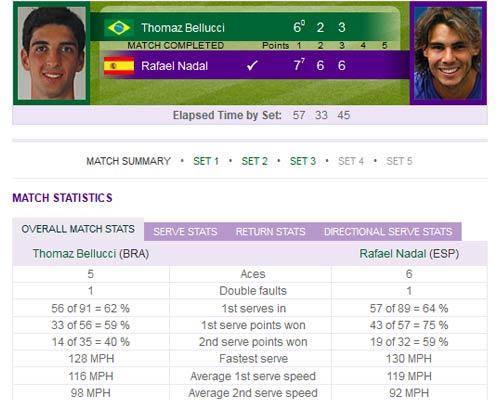 Nadal – Bellucci: Khởi đầu phấn khích (Video tennis, vòng 1 Wimbledon) - 2