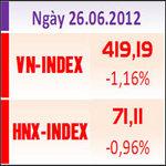 Tài chính - Bất động sản - VN-Index giảm phiên thứ 4 liên tiếp