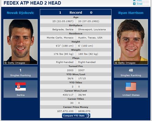 Wimbledon ngày thứ 3: Chân lý thuộc về kẻ mạnh - 2