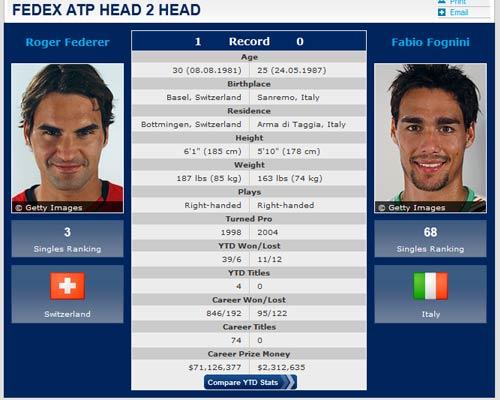 Wimbledon ngày thứ 3: Chân lý thuộc về kẻ mạnh - 1