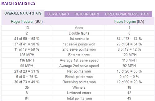 Federer - Fognini: Tốc hành (video tennis, vòng 2 Wimbledon) - 3