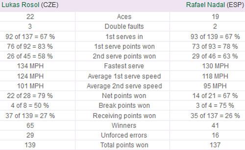 Nadal - Rosol: Kinh thiên động địa (Video tennis, vòng 2 Wimbledon) - 3