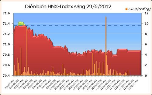Cổ phiếu ngân hàng đồng loạt tăng - 2