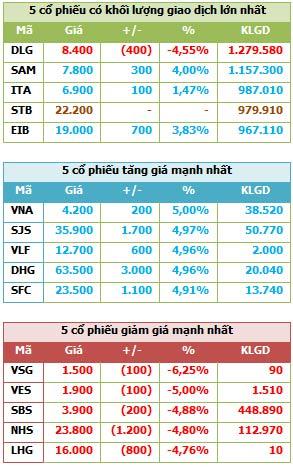 Cổ phiếu ngân hàng đồng loạt tăng - 4