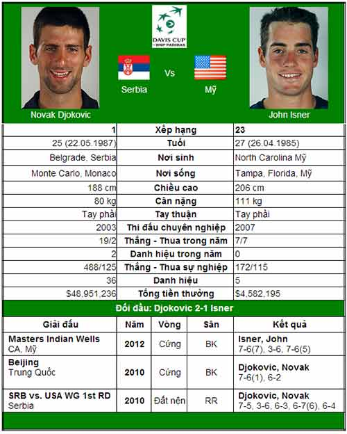 Djokovic – Isner: Nole gặp khó (Tứ kết Davis Cup) - 1