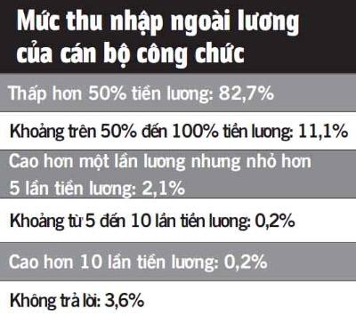 79% cán bộ, công chức có thu nhập ngoài lương - 3
