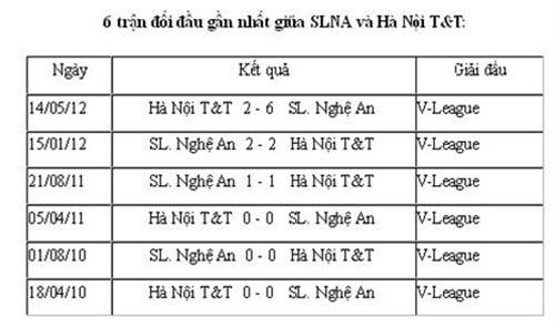 HN T&T đấu SLNA: Công Vinh luôn đá tệ khi... - 2