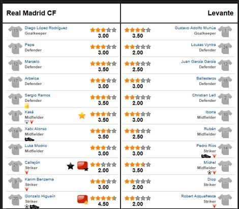 Real – Levante: Chơi bóng nửa sân - 3