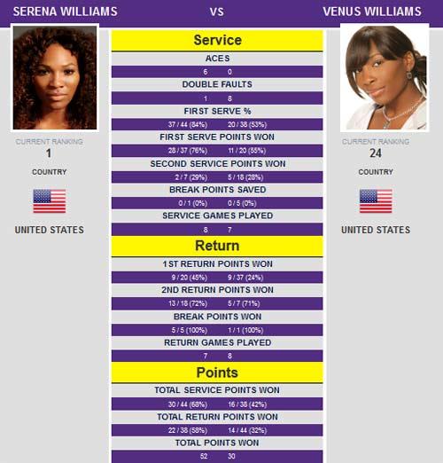 Serena – Venus: Trận đấu một chiều - 2