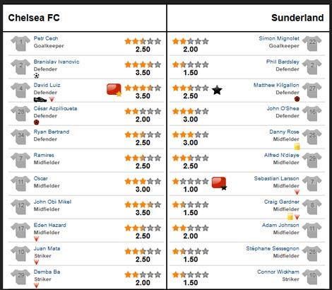 Chelsea – Sunderland: Ngày của hậu vệ - 3