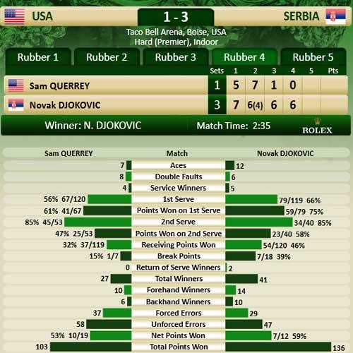 Djokovic – Querrey: Sức mạnh ngôi sao (Davis Cup) - 2
