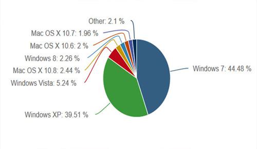 Windows XP sắp ngừng hoạt động - 2