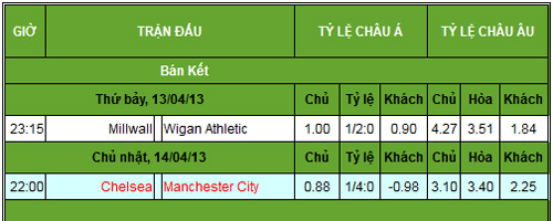 BK FA Cup: Man City cần một danh hiệu - 3