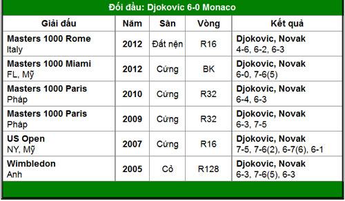 Chứng minh đi, Djokovic! (V3 Monte-Carlo) - 2