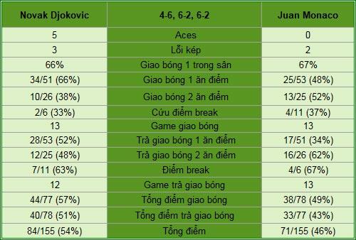 Djokovic - Monaco: Hao tổn sinh lực (V3 Monte-Carlo) - 2