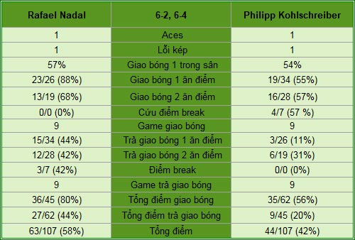 Nadal - Kohlschreiber: Hay thôi chưa đủ (V3 Monte-Carlo) - 2