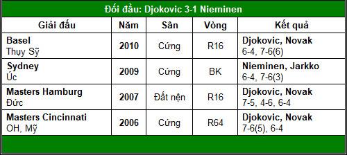 "Nadal có ngại ""Baby Federer""? (TK Monte-Carlo) - 3"