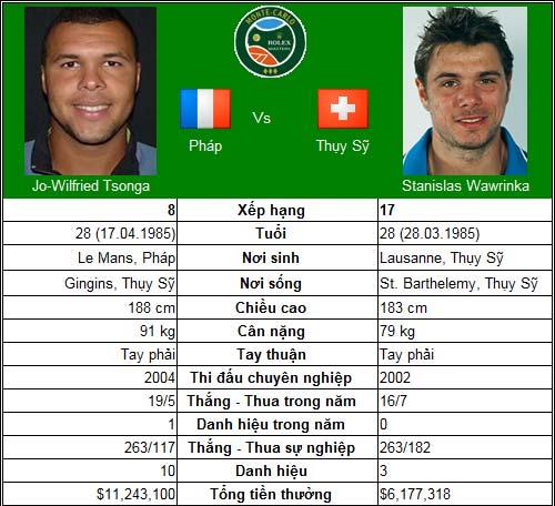 "Nadal có ngại ""Baby Federer""? (TK Monte-Carlo) - 6"