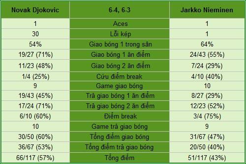 Djokovic - Nieminen: Dập tắt hiện tượng (TK Monte-Carlo) - 2