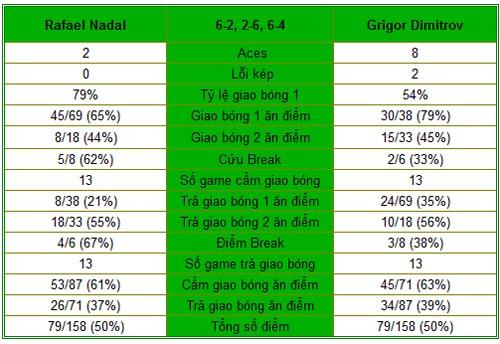 "Nadal - Dimitrov: ""Baby Federer"" tỏa sáng (TK Monte-Carlo) - 1"