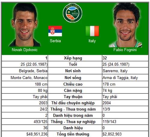 Nadal và Djokovic hẹn ngày tái ngộ (BK Monte-Carlo) - 3
