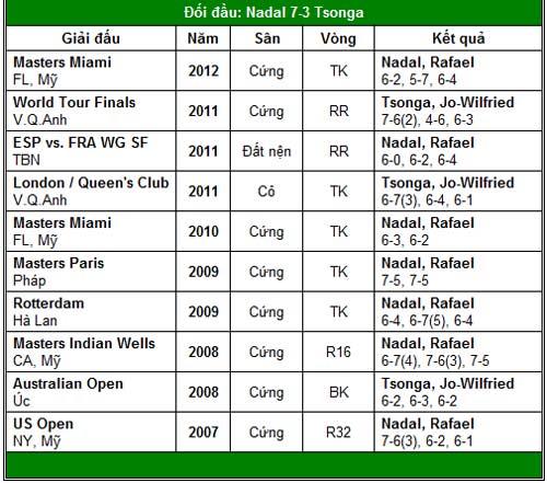 Nadal và Djokovic hẹn ngày tái ngộ (BK Monte-Carlo) - 2