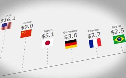 """Thế giới bước vào thời kỳ """"rẻ như tiền"""" - 1"""