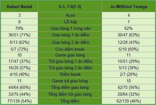 Nadal - Tsonga: Nỗ lực tột cùng (BK Monte-Carlo) - 2