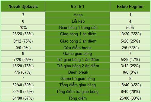 Djokovic - Fognini: Tốc độ chóng mặt (BK Monte-Carlo) - 2