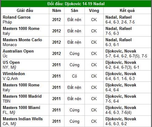 Djokovic – Nadal quyết chiến (CK Monte-Carlo) - 2