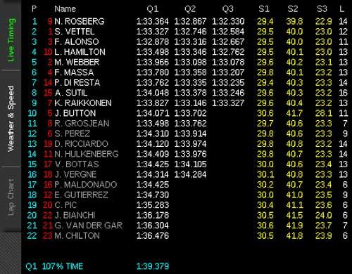F1- Phân hạng Bahrain GP: Nico Roberg bất ngờ đoạt pole - 4